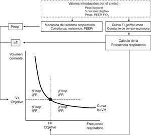 Principio de funcionamiento de ASV. Antes del comienzo el clínico introduce los datos de peso del paciente, porcentaje de volumen minuto (estimado a priori en función del paciente y la patología), FiO2, PEEP y el límite de presión inspiratoria máxima (Pmáx). Mediante el análisis de la curva flujo-volumen se determina la constante de tiempo espiratorio y mediante un ajuste de mínimos cuadrados se calcula la mecánica respiratoria y la presencia de PEEP intrínseca. El algoritmo de control de asa cerrada de la ASV ajusta la presión inspiratoria de acuerdo a la ecuación iterativa derivada de Otis y Mead. La combinación del volumen minuto y frecuencia objetivos son ajustados de forma continua para alcanzar y mantener al paciente sobre la curva isovolumen minuto (IsoVM). Adaptada de referencia Tassaux et al.54.