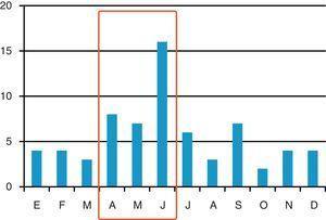 Distribución de los casos de infección por Clostridium difficile detectados en la Unidad de Cuidados Intensivos a lo largo de los meses del año. (31 pacientes en el periodo de vigilancia nacional).
