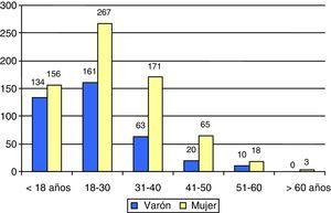 Distribución por edad y género de los alumnos.