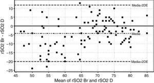 Comparison of regional oxygen saturation index (rSO2) in brachioradialis and deltoid muscles (Bland–Altman analysis).