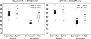 The rSO2 values at ICU admission and at 24h in brachioradialis and deltoid muscle according outcome.