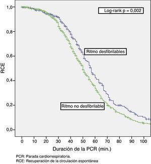 Relación entre la duración de la parada cardiaca (min) y la recuperación de la circulación espontánea. PCR: parada cardiorrespiratoria; RCE: recuperación de la circulación espontánea.