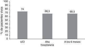 Porcentaje de supervivencia al alta de la UCI, al alta hospitalaria y a los 6meses.