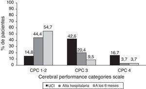 Evaluación neurológica global (CPC).