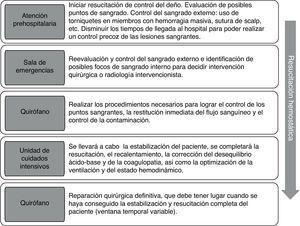 Cronograma y actuaciones en la cirugía de control del daño.