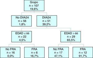 Modelo de árbol de clasificación tipo CART para mortalidad en UCI. FRA: fallo renal agudo; DVA24: drogas vasoactivas de forma continua en primeras 24 horas de ingreso en UCI.