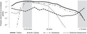 Posición que ocupan las causas de mortalidad traumática con respecto a la mortalidad global; variación en función de la edad.