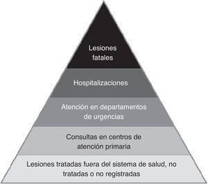 Pirámide lesional.