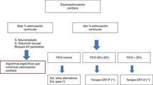 Elección del modo de electroestimulación cardíaca. *Seguimiento durante el primer año detectar al grupo de pacientes que desarrollan disfunción ventricular. **En revisión actualmente pendiente de introducir nuevos criterios fundamentalmente basados en imagen cardiaca (resonancia gadolinio con realce tardío). CRT-D: resincronización cardiaca con desfibrilación&#59; CRT-P: resincronización cardiaca sin desfibrilación&#59; FEVI: fracción de eyección del ventrículo izquierdo.