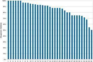 Ocupación mediana de cada Servicio de Medicina Intensiva ordenados de mayor a menor.