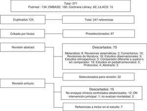 Proceso de selección de estudios. ON: óxido nítrico.