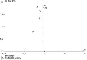 Funnel plot. La evaluación visual no indica presencia de sesgo de selección.