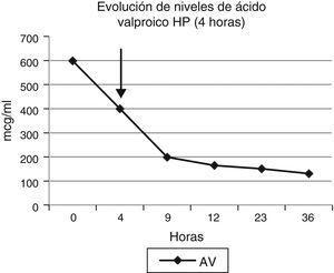 Evolución de niveles de ácido valproico tras hemoperfusión con carbón activado (4h). AV: ácido valproico.