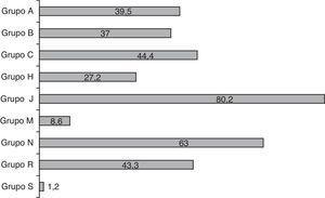 Distribución del uso de fármacos por grupos terapéuticos ATC (valores en % de niños que reciben algún fármaco del grupo). Grupos Anatomical, Therapeutic, Chemical classification system (grupos ATC). A: sistema digestivo y metabolismo; B: sangre y órganos hematopoyéticos; C: sistema cardiovascular; H: preparados hormonales sistémicos; J: antiinfecciosos de uso sistémico; M: sistema musculoesquelético; N: sistema nervioso; R: sistema respiratorio; S: órganos de los sentidos.