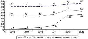 Manejo de los pacientes con sepsis grave/shock séptico previo ingreso en la Unidad de Cuidados Intensivos.