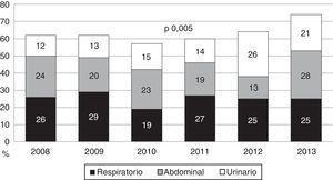 Origen de la sepsis de los pacientes ingresados en la Unidad de Cuidados Intensivos por sepsis grave/shock séptico.