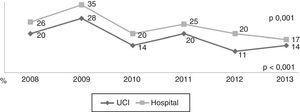Mortalidad intra-Unidad de Cuidados Intensivos y hospitalaria global de los pacientes ingresados por sepsis grave/shock séptico.