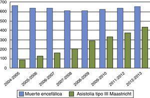 Tipos de donantes en Reino Unido. Años 2004-2013. Fuente: NHS Blood and Transplant.