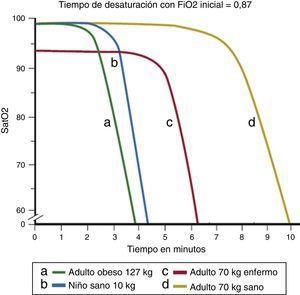 Tiempos de desaturación calculados para distintos tipos de pacientes, tras preoxigenación inicial. Obsérvese el tiempo de desaturación más corto del niño (línea azul, a) frente al adulto sano (línea amarilla, d). Fuente: modificado de Benumof et al.8.