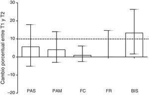 Cambio porcentual de los distintos signos vitales y del BIS entre el tiempo preprocedimiento (T1) y el procedimiento (T2). La línea discontinua marca el 10%, que es el valor que se consideró a priori como clínicamente relevante. Tan solo los valores del BIS fueron clínicamente relevantes. Los valores se expresan como mediana y rango intercuartil. BIS: índice biespectral; FC: frecuencia cardiaca; FR: frecuencia respiratoria; PAM: presión arterial media; PAS: presión arterial sistólica.