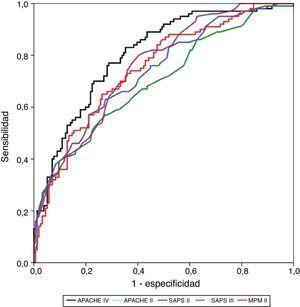 Valoración de la discriminación mediante la curva receiver operator characteristic –ROC– para los diferentes modelos predictivos.