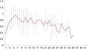 Media y desviación estándar de la ratio nutricional media por día de ingreso en la fase 1. En este gráfico se recoge la media y DE de la ratio nutricional media, es decir, la proporción de calorías administradas por la nutrición artificial en relación con los requerimientos por día de ingreso.