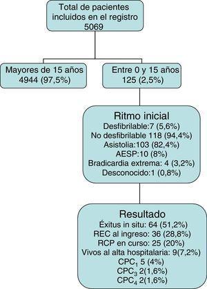 Diagrama de inclusión de pacientes y resultado final. AESP: actividad eléctrica sin pulso; CPC: Cerebral Performance Category; RCP: reanimación cardiopulmonar; REC: recuperación espontánea de circulación efectiva.