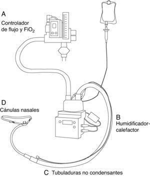 Esquema del sistema de oxigenoterapia de alto flujo.