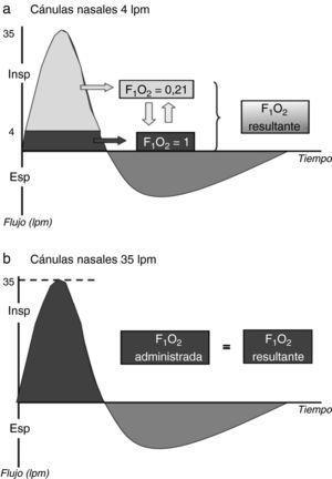 Dilución del oxígeno administrado usando un sistema de bajo flujo (a) o alto flujo (b). En gris oscuro: oxígeno; en gris claro: aire ambiente. Durante una inspiración normal, el pico de demanda inspiratoria es de 30-40L/min. Con el uso de la oxigenoterapia de alto flujo, la FiO2 administrada sería igual a la real, mientras que con un sistema de bajo flujo la FiO2 real sería menor a la administrada.