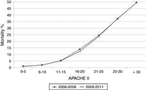 Relationship between mortality and APACHE II score by periods of time.