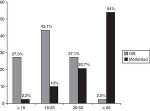 Distribución de casos de acuerdo con el Injury Severity Score y mortalidad asociada en cada grupo.