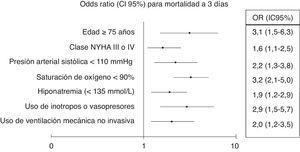 Factores pronósticos independientes de mortalidad a 3 días.