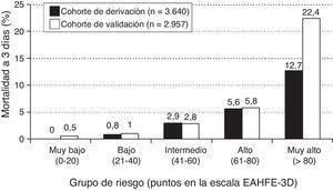 Distribución de la mortalidad en función de la puntuación obtenida.