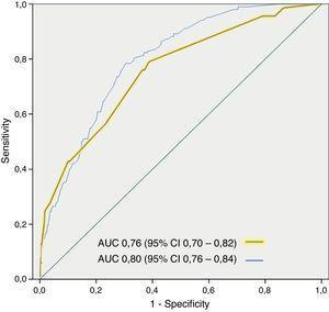 Área bajo la curva receiver operating characteristic para el modelo predictivo multivariante de mortalidad a 3 días (cohorte de derivación y de validación).
