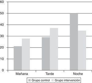 Histograma de distribución de ingresos según el turno de trabajo (p<0,005). Porcentajes.