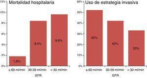 Mortalidad hospitalaria y utilización de la estrategia invasiva de rutina en función del riesgo basal.