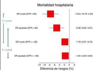 Diferencias de mortalidad hospitalaria crudas y ajustadas.