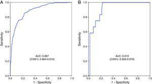 Discrimination based on the area under the receiver operating characteristic (ROC) curve for patients with blunt (A) and penetrating trauma (B).