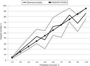 Calibration curve comparing predicted and observed mortality. Dashed lines indicate 95% CI.
