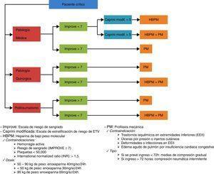 Protocolo de valoración e implementación de medidas profilácticas en el paciente crítico. UCI Polivalente del Hospital 12 de Octubre.
