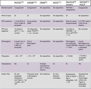 Recomendaciones de diferentes sociedades científicas internacionales sobre hemorragia masiva obstétrica. AAGBI: Association of Anaesthetists of Great Britain and Ireland (Reino Unido)&#59; aPTT: tiempo parcial de tromboplastina activado&#59; CH: concentrado de hematíes&#59; FIBTEM: medida de tromboelastometría (firmeza de coágulo y fibrinógeno)&#59; HMO: hemorragia masiva obstétrica&#59; HULP: Hospital Universitario La Paz (Madrid, España)&#59; NICE: National Institute of Clinical Excellence (Reino Unido)&#59; OMS: Organización Mundial de la Salud&#59; PFC: plasma fresco congelado&#59; RCOG: Royal College of Obstetricians and Gynaecologists (Reino Unido)&#59; Stanford Univers: Universidad de Stanford (EE. UU.)&#59; SEDAR: Sociedad Española de Anestesia y Reanimación (España)&#59; TP: tiempo de protrombina.