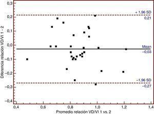 Análisis de Bland-Altman para la relación ventrículo derecho/ventrículo izquierdo (VD/VI). Mean: promedio; SD: desviación estándar; VD/VI 1: relación ventrículo derecho/ventrículo izquierdo obtenida por el observador 1; VD/VI 2: relación ventrículo derecho/ventrículo izquierdo obtenida por el observador 2.