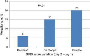 Mortality rate in relation to the variation of the SIRS score between day 2 and day 1.