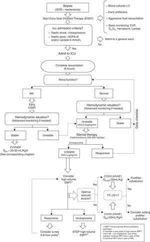 HVHF management algorithm in unstable critically ill patients. SIRS: systemic inflammatory response syndrome. CVP: central venous pressure. ScvO2: Venous oxygen saturation. ICU: Intensive Care Unit. SOFA: SOFA Score. AKI: Acute kidney injury. CRRT: Continuous extracorporeal blood purification therapies. NA/NE: Noradrenaline. CVVHDF: Continuous venovenous hemodiafiltration. Qefl: Effluent flow. EBPT: extracorporeal blood purification therapies. CVVH: Continuous venovenous hemofiltration. HVHF: high volume hemofiltration. Qsubst: Effluent flow. EBPT: Extracorporeal blood purification therapies.
