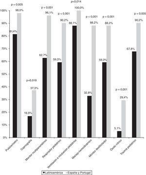 Comparación del material de transporte pediátrico empleado en Latinoamérica y en la península ibérica.