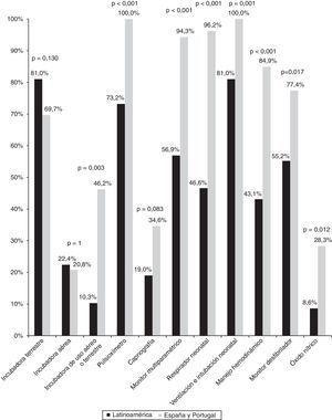 Comparación del material de transporte neonatal empleado en Latinoamérica y en la península ibérica.