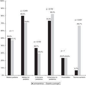 Comparación del personal de transporte en Latinoamérica y en la península ibérica.