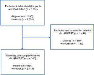 Diagrama de flujo del estudio. IAMCEST: infarto agudo de miocardio con elevación del segmento ST.