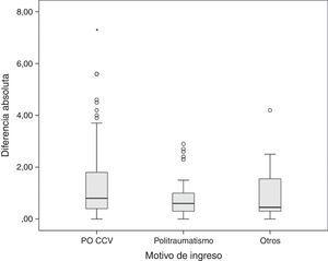 Diagrama de cajas que muestra las diferencias absolutas entre los métodos de medición de la concentración de hemoglobina en función del motivo de ingreso. PO CCV: postoperatorio de cirugía cardiovascular.