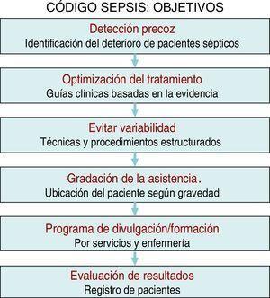 Diagrama de objetivos básicos del programa Código Sepsis.